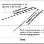 Innovators Dilemma chart