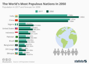 most populous nations in 2050