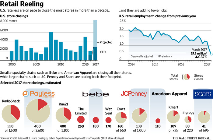 Retail store closing graphic WSJ