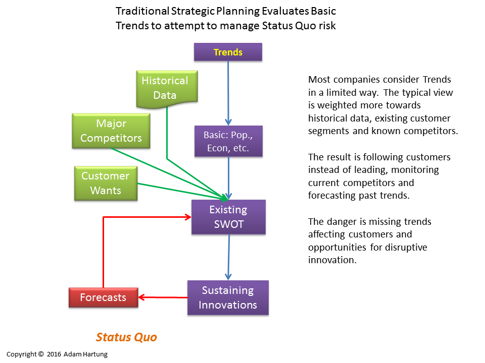 traditional planning process