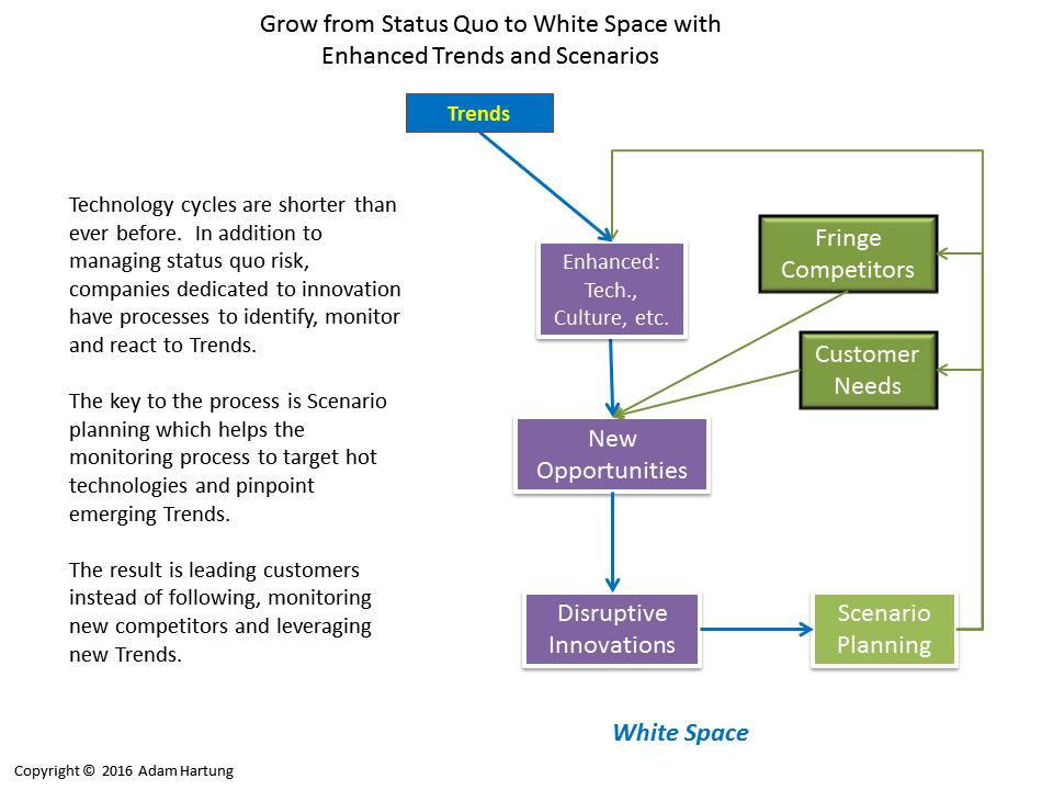 Enhanced planning process using trends