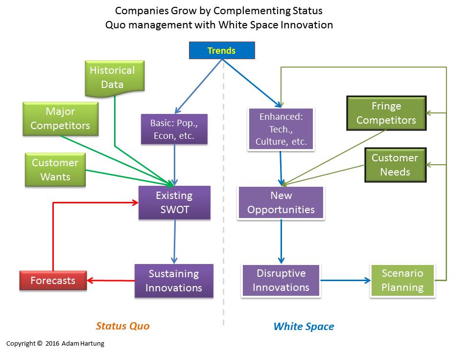 Status quo planning vs enhanced trend-based planning